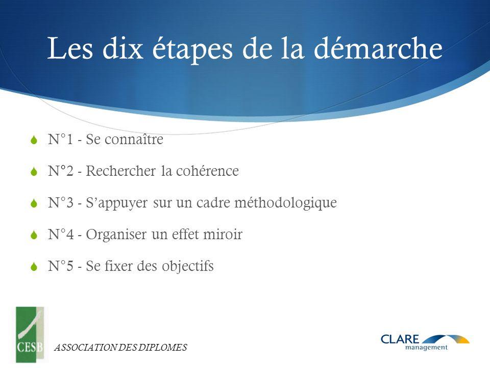 ASSOCIATION DES DIPLOMES Les dix étapes de la démarche N°1 - Se connaître N°2 - Rechercher la cohérence N°3 - Sappuyer sur un cadre méthodologique N°4 - Organiser un effet miroir N°5 - Se fixer des objectifs