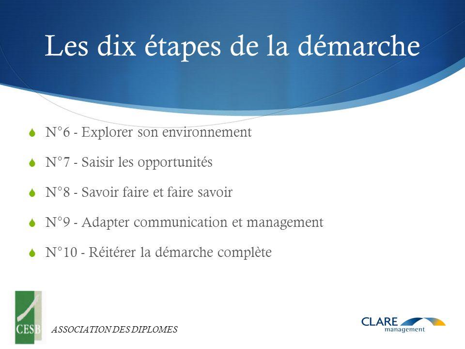 ASSOCIATION DES DIPLOMES Les dix étapes de la démarche N°6 - Explorer son environnement N°7 - Saisir les opportunités N°8 - Savoir faire et faire savoir N°9 - Adapter communication et management N°10 - Réitérer la démarche complète