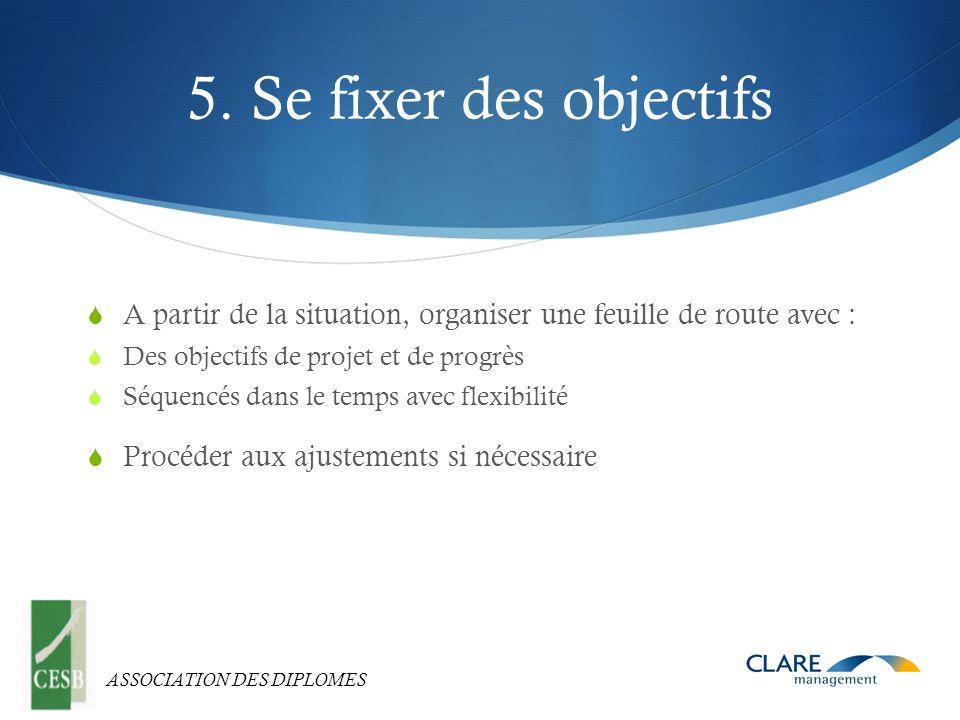 ASSOCIATION DES DIPLOMES 5. Se fixer des objectifs A partir de la situation, organiser une feuille de route avec : Des objectifs de projet et de progr