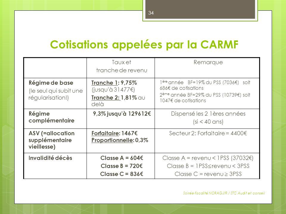 Cotisations appelées par la CARMF Soirée fiscalité NORAGJIR / STC Audit et conseil Taux et tranche de revenu Remarque Régime de base (le seul qui subi