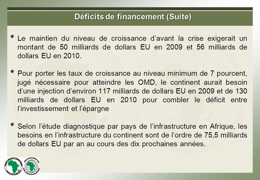 Déficits de financement (Suite) Le maintien du niveau de croissance davant la crise exigerait un montant de 50 milliards de dollars EU en 2009 et 56 milliards de dollars EU en 2010.