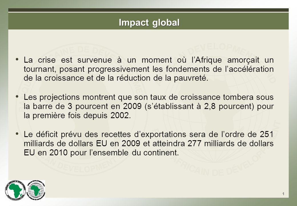 Une Economie en perte de vitesse: Croissance du PIB réel (%) Source: Projections des Perspectives Economiques en Afrique 2009; Banque de données sur les Perspectives Economiques Mondiales, octobre 2008.