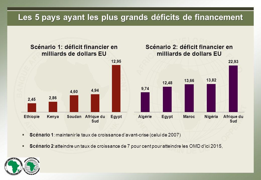 Les 5 pays ayant les plus grands déficits de financement Scénario 1: maintenir le taux de croissance davant-crise (celui de 2007) Scénario 2:atteindre un taux de croissance de 7 pour cent pour atteindre les OMD d ici 2015,
