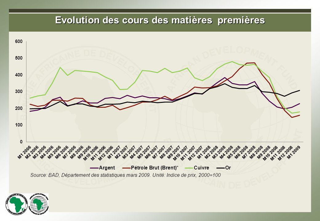 Evolution des cours des matières premières Source: BAD, Département des statistiques mars 2009.