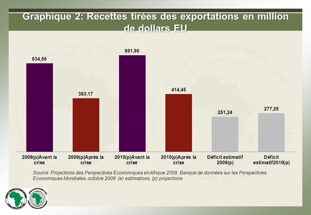 Graphique 2: Recettes tirées des exportations en million de dollars EU Source: Projections des Perspectives Economiques en Afrique 2009, Banque de données sur les Perspectives Economiques Mondiales, octobre 2008.