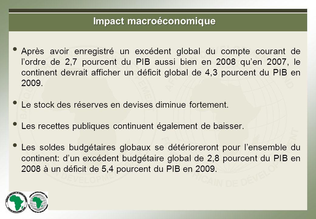 Impact macroéconomique Après avoir enregistré un excédent global du compte courant de lordre de 2,7 pourcent du PIB aussi bien en 2008 quen 2007, le continent devrait afficher un déficit global de 4,3 pourcent du PIB en 2009.