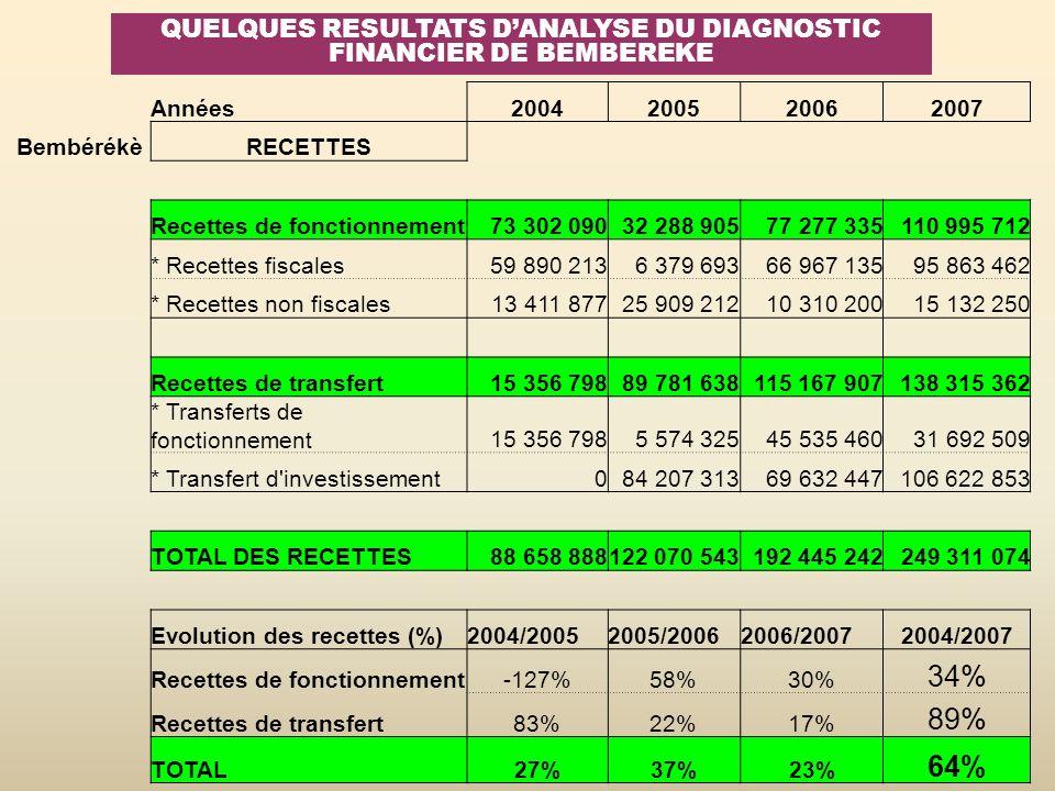 QUELQUES RESULTATS DANALYSE DU DIAGNOSTIC FINANCIER DE BEMBEREKE Années2004200520062007 BembérékèRECETTES Recettes de fonctionnement73 302 09032 288 9