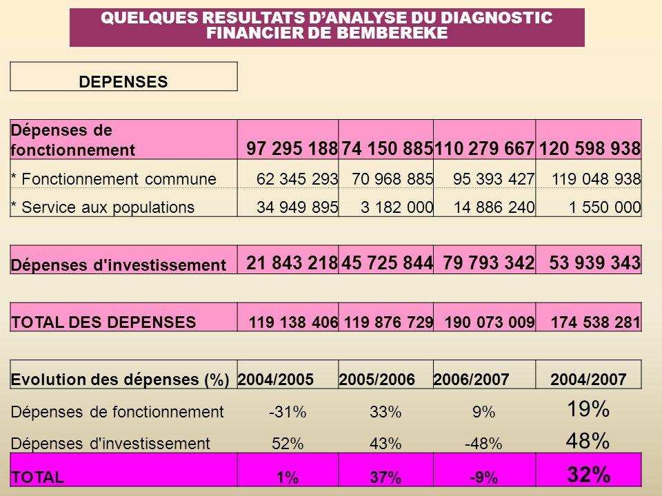 QUELQUES RESULTATS DANALYSE DU DIAGNOSTIC FINANCIER DE BEMBEREKE DEPENSES Dépenses de fonctionnement 97 295 18874 150 885110 279 667120 598 938 * Fonc
