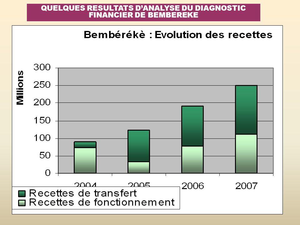QUELQUES RESULTATS DANALYSE DU DIAGNOSTIC FINANCIER DE BEMBEREKE