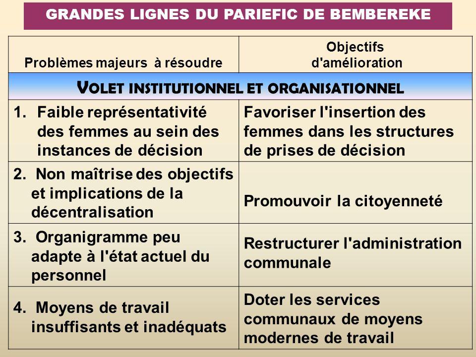 GRANDES LIGNES DU PARIEFIC DE BEMBEREKE Problèmes majeurs à résoudre Objectifs d'amélioration V OLET INSTITUTIONNEL ET ORGANISATIONNEL 1.Faible représ
