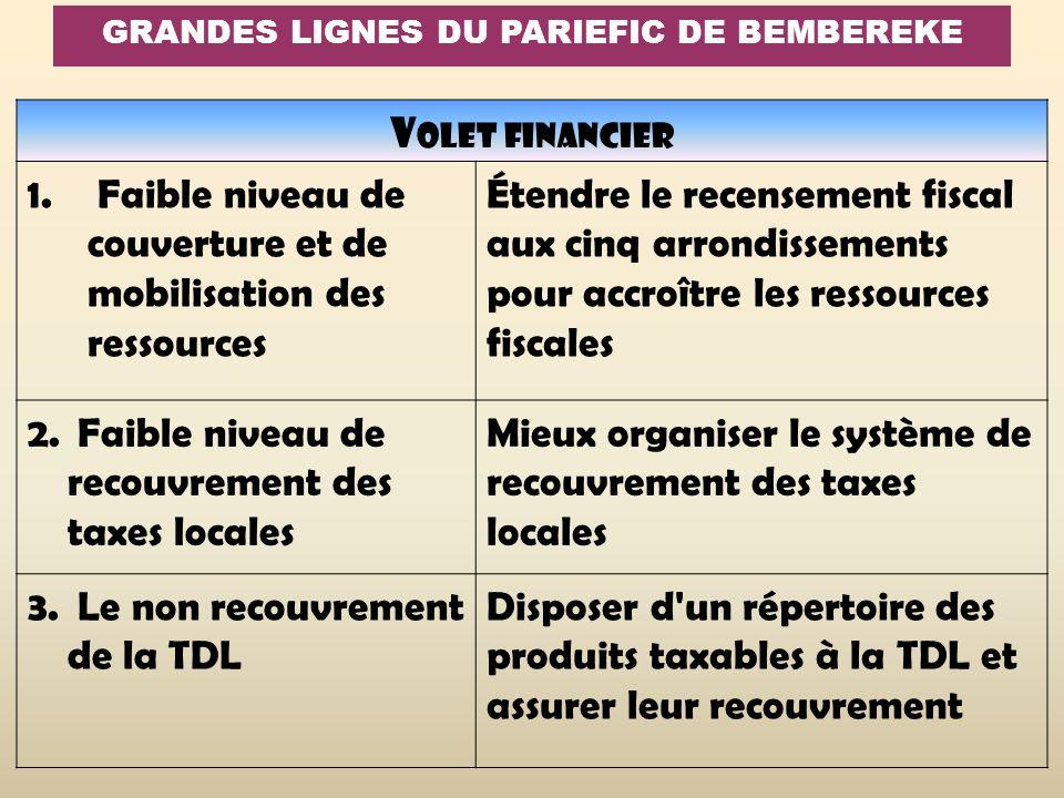 V OLET FINANCIER 1. Faible niveau de couverture et de mobilisation des ressources Étendre le recensement fiscal aux cinq arrondissements pour accroîtr