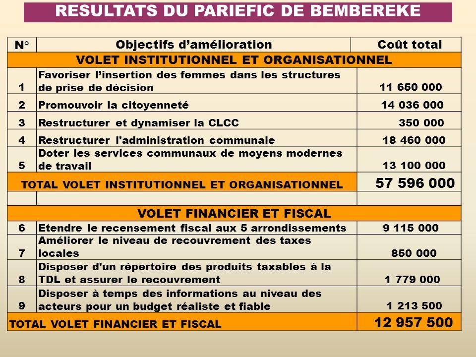 RESULTATS DU PARIEFIC DE BEMBEREKE N° Objectifs damélioration Coût total VOLET INSTITUTIONNEL ET ORGANISATIONNEL 1 Favoriser linsertion des femmes dan