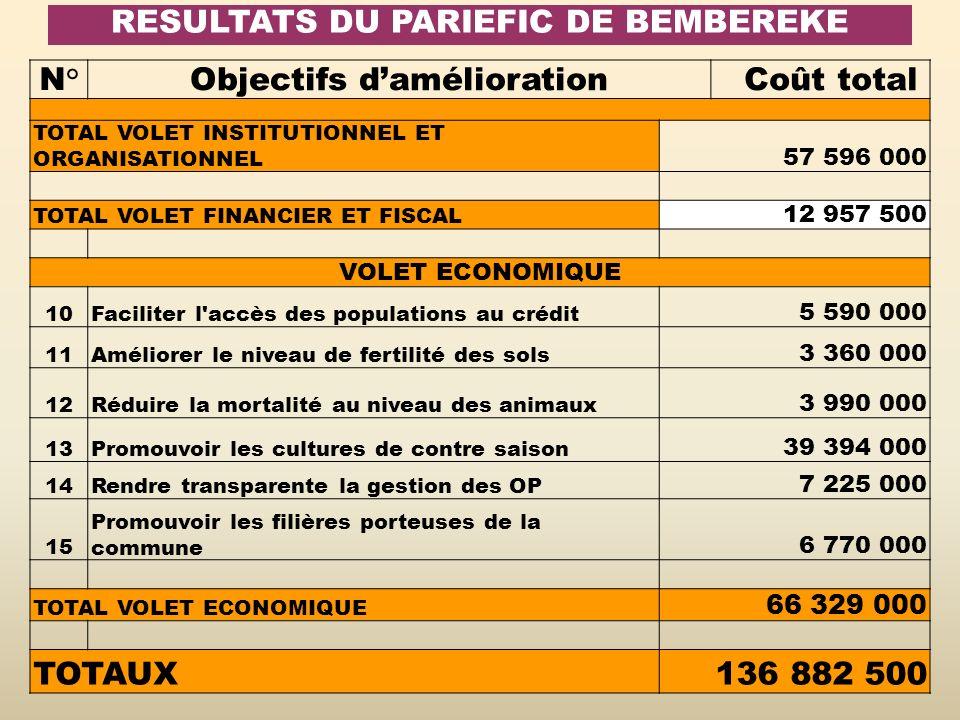 RESULTATS DU PARIEFIC DE BEMBEREKE N° Objectifs damélioration Coût total TOTAL VOLET INSTITUTIONNEL ET ORGANISATIONNEL 57 596 000 TOTAL VOLET FINANCIE