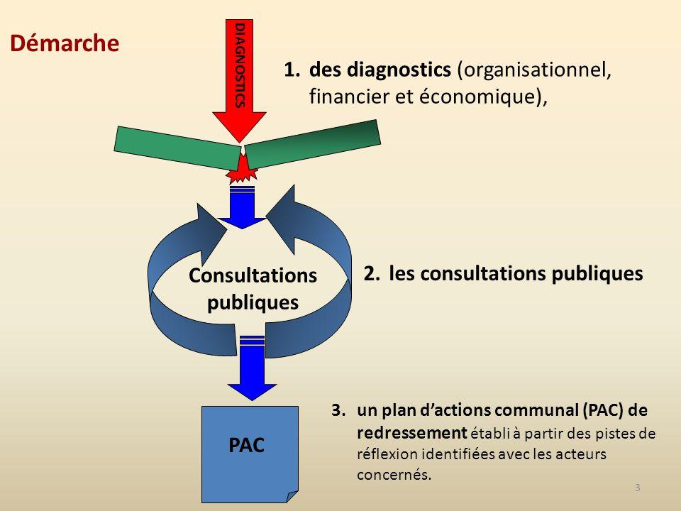 3 Consultations publiques 2.les consultations publiques 3.un plan dactions communal (PAC) de redressement établi à partir des pistes de réflexion identifiées avec les acteurs concernés.