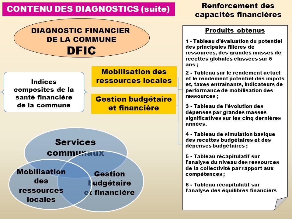 CONTENU DES DIAGNOSTICS (suite) 6 Services communaux Gestion budgétaire et financière Mobilisation des ressources locales DIAGNOSTIC FINANCIER DE LA C