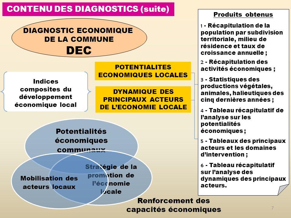 CONTENU DES DIAGNOSTICS (suite) 7 Potentialités économiques communaux Stratégie de la promotion de léconomie locale Mobilisation des acteurs locaux DIAGNOSTIC ECONOMIQUE DE LA COMMUNE DEC Indices composites du développement économique local POTENTIALITES ECONOMIQUES LOCALES DYNAMIQUE DES PRINCIPAUX ACTEURS DE LECONOMIE LOCALE Produits obtenus 1 - Récapitulation de la population par subdivision territoriale, milieu de résidence et taux de croissance annuelle ; 2 - Récapitulation des activités économiques ; 3 - Statistiques des productions végétales, animales, halieutiques des cinq dernières années ; 4 - Tableau récapitulatif de lanalyse sur les potentialités économiques ; 5 - Tableaux des principaux acteurs et les domaines dintervention ; 6 - Tableau récapitulatif sur lanalyse des dynamiques des principaux acteurs.