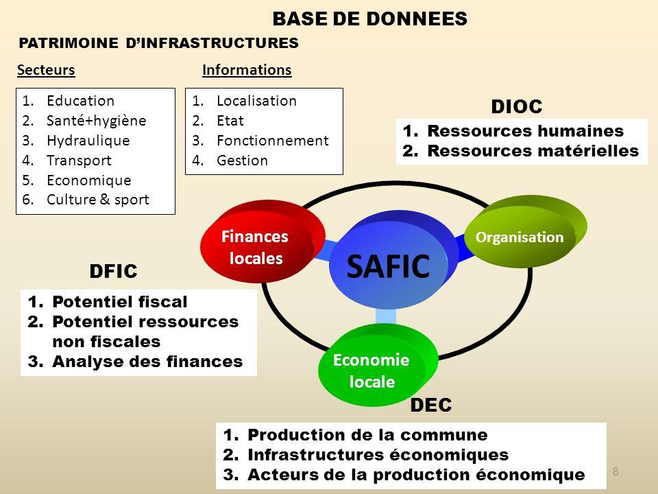Organisation 8 Economie locale Finances locales DIOC DEC BASE DE DONNEES DFIC 1.Potentiel fiscal 2.Potentiel ressources non fiscales 3.Analyse des fin