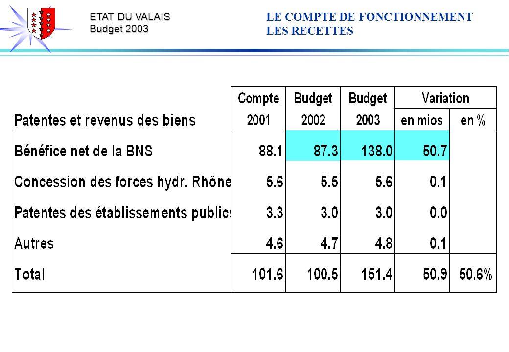ETAT DU VALAIS Budget 2003 LE COMPTE DE FONCTIONNEMENT LES RECETTES