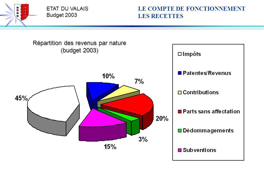 ETAT DU VALAIS Budget 2003 Répartition des revenus par nature (budget 2003) LE COMPTE DE FONCTIONNEMENT LES RECETTES