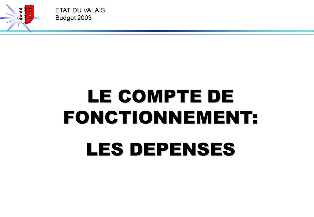 ETAT DU VALAIS Budget 2003 LE COMPTE DE FONCTIONNEMENT: LES DEPENSES