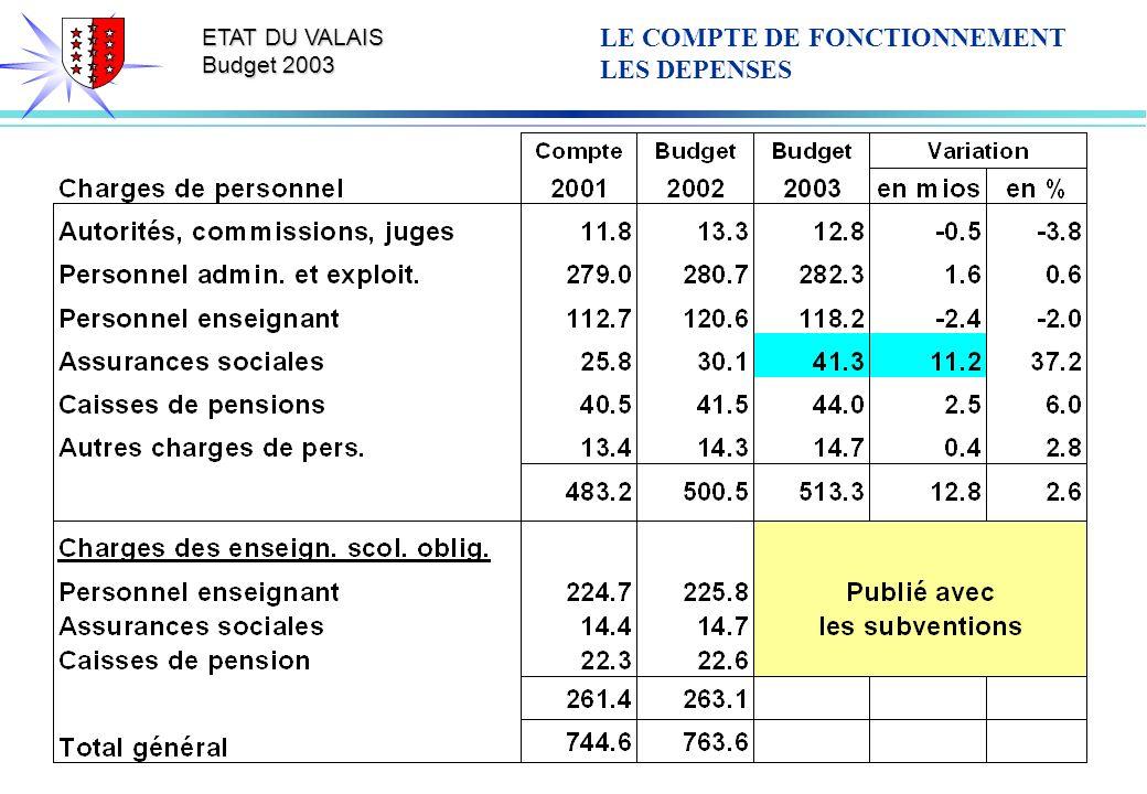 ETAT DU VALAIS Budget 2003 LE COMPTE DE FONCTIONNEMENT LES DEPENSES