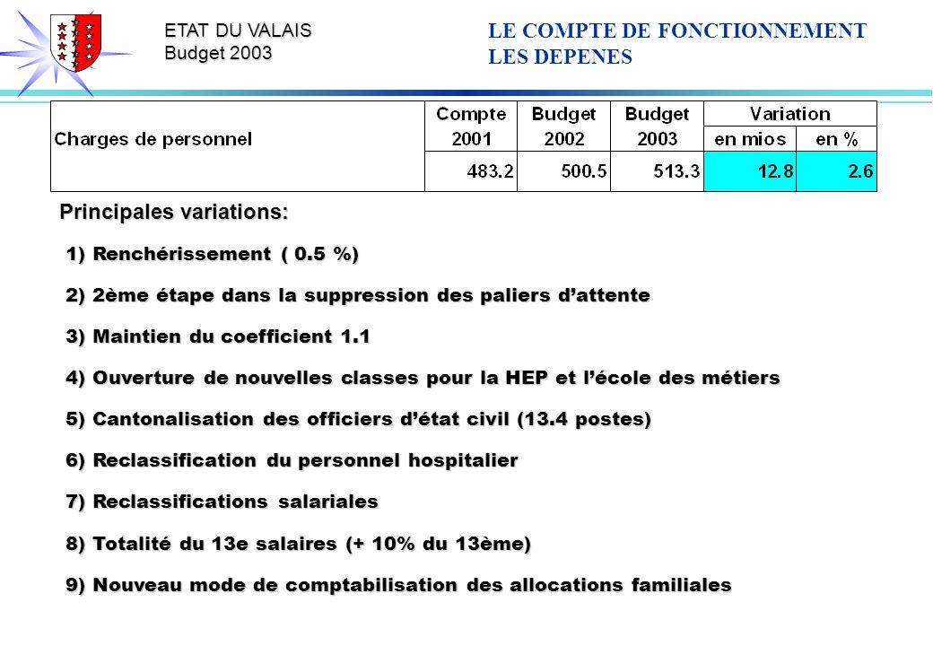 ETAT DU VALAIS Budget 2003 Principales variations: 1) Renchérissement ( 0.5 %) 1) Renchérissement ( 0.5 %) 2) 2ème étape dans la suppression des paliers dattente 2) 2ème étape dans la suppression des paliers dattente 3) Maintien du coefficient 1.1 3) Maintien du coefficient 1.1 4) Ouverture de nouvelles classes pour la HEP et lécole des métiers 4) Ouverture de nouvelles classes pour la HEP et lécole des métiers 5) Cantonalisation des officiers détat civil (13.4 postes) 5) Cantonalisation des officiers détat civil (13.4 postes) 6) Reclassification du personnel hospitalier 6) Reclassification du personnel hospitalier 7) Reclassifications salariales 7) Reclassifications salariales 8) Totalité du 13e salaires (+ 10% du 13ème) 8) Totalité du 13e salaires (+ 10% du 13ème) 9) Nouveau mode de comptabilisation des allocations familiales 9) Nouveau mode de comptabilisation des allocations familiales LE COMPTE DE FONCTIONNEMENT LES DEPENES