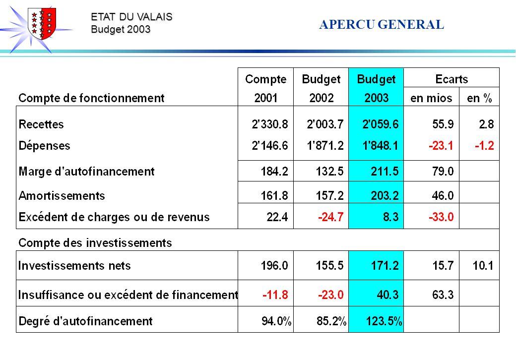 ETAT DU VALAIS Budget 2003 APERCU GENERAL