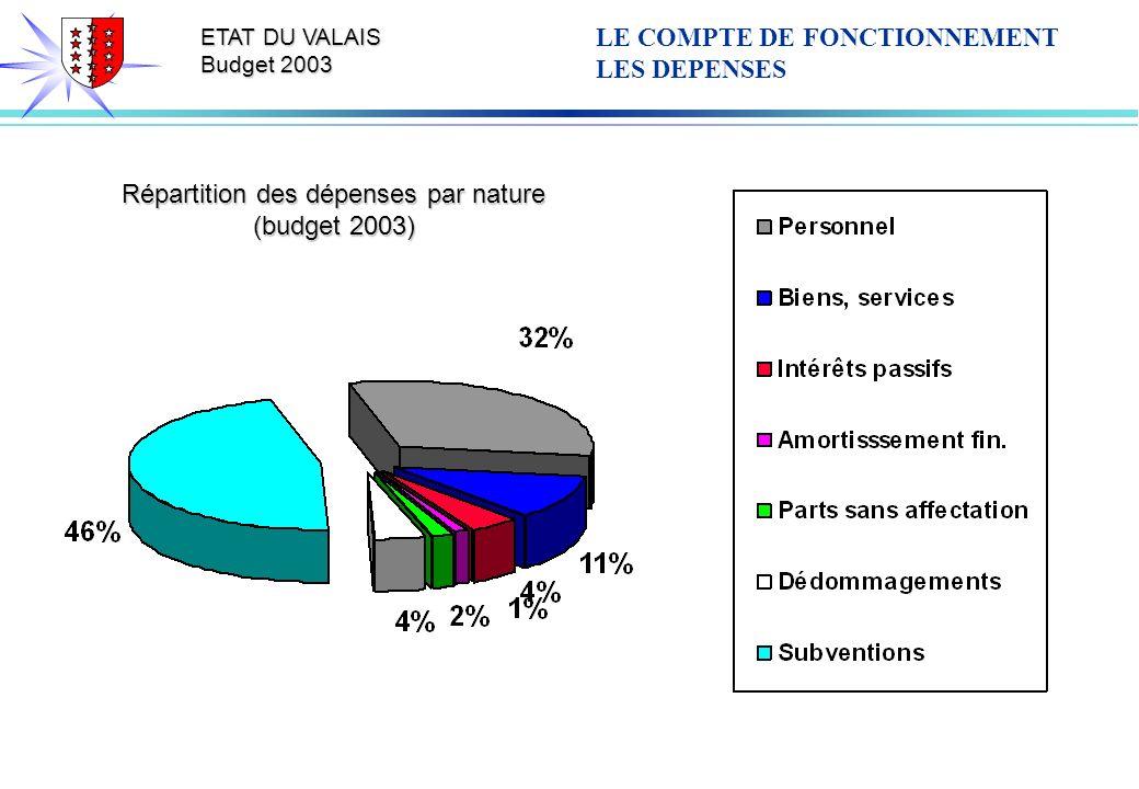 ETAT DU VALAIS Budget 2003 Répartition des dépenses par nature (budget 2003) LE COMPTE DE FONCTIONNEMENT LES DEPENSES