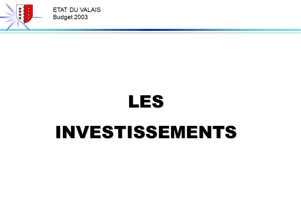 ETAT DU VALAIS Budget 2003 LESINVESTISSEMENTS