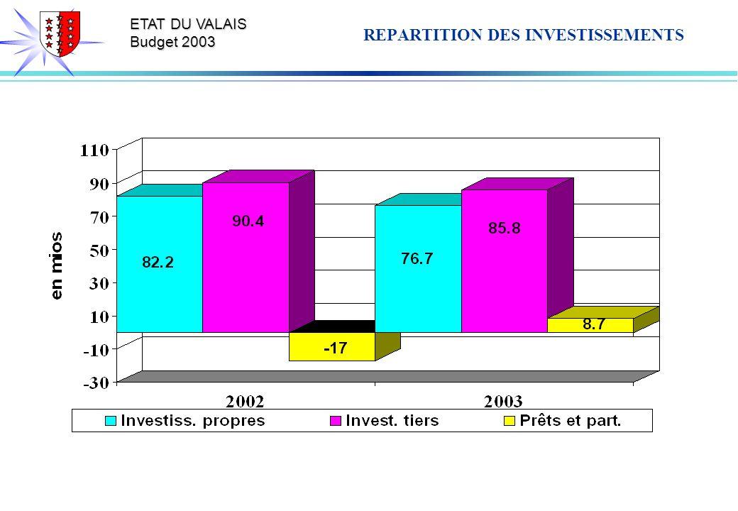 ETAT DU VALAIS Budget 2003 REPARTITION DES INVESTISSEMENTS