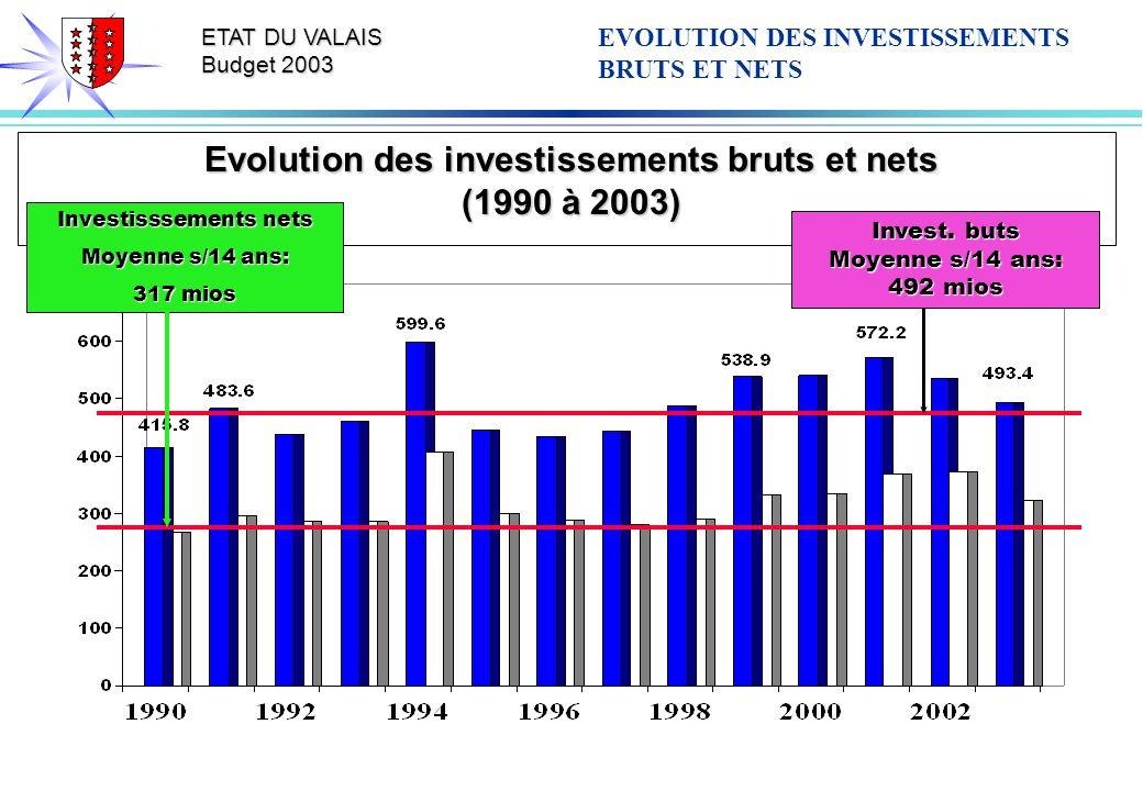 ETAT DU VALAIS Budget 2003 Evolution des investissements bruts et nets (1990 à 2003) EVOLUTION DES INVESTISSEMENTS BRUTS ET NETS Invest.