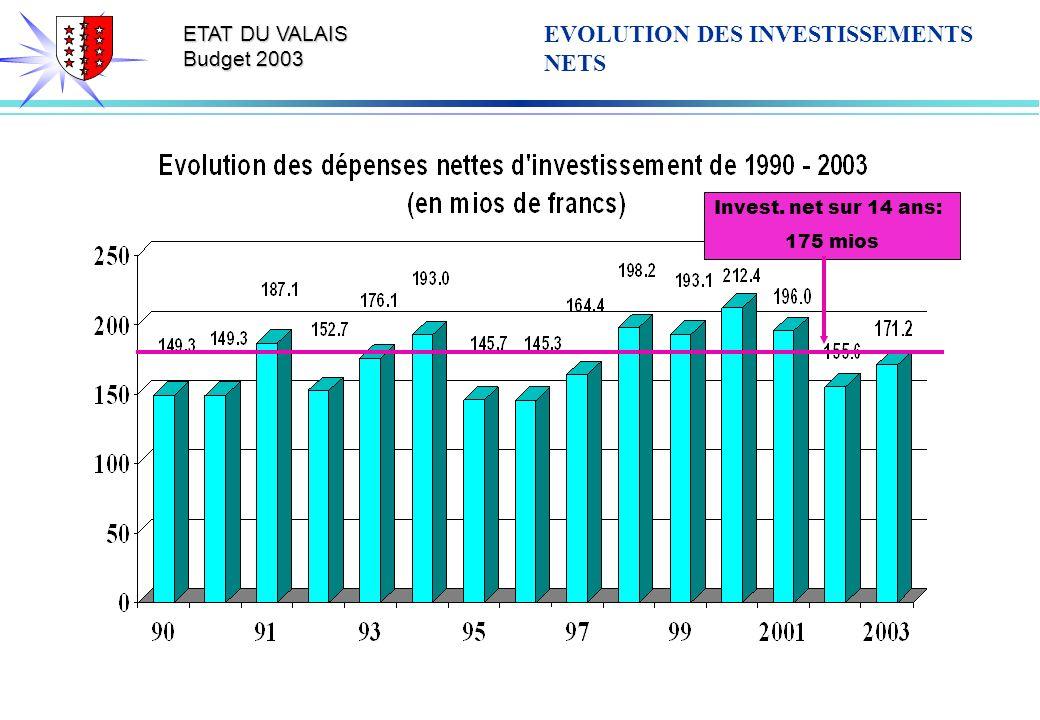 ETAT DU VALAIS Budget 2003 EVOLUTION DES INVESTISSEMENTS NETS Invest. net sur 14 ans: 175 mios