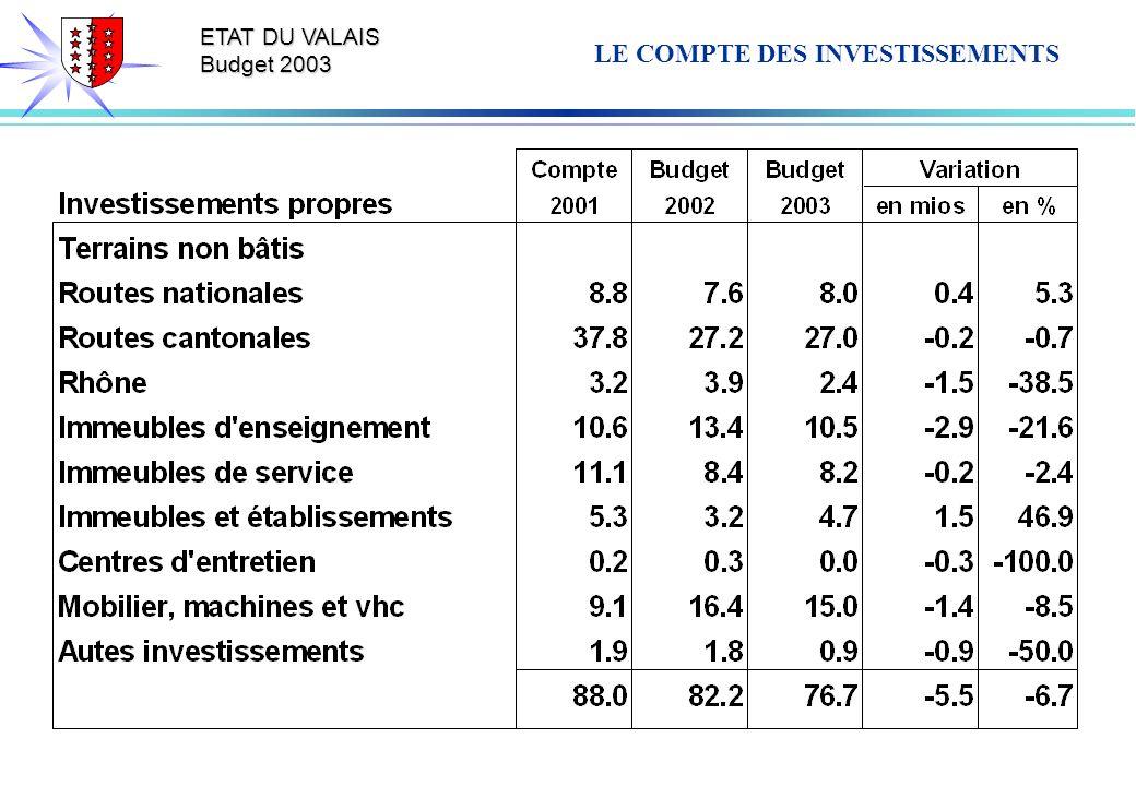 ETAT DU VALAIS Budget 2003 LE COMPTE DES INVESTISSEMENTS
