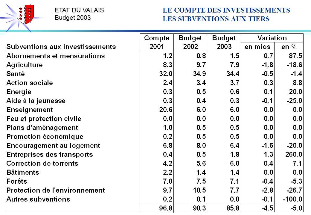 ETAT DU VALAIS Budget 2003 LE COMPTE DES INVESTISSEMENTS LES SUBVENTIONS AUX TIERS