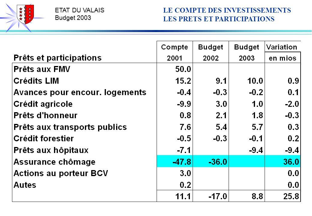 ETAT DU VALAIS Budget 2003 LE COMPTE DES INVESTISSEMENTS LES PRETS ET PARTICIPATIONS