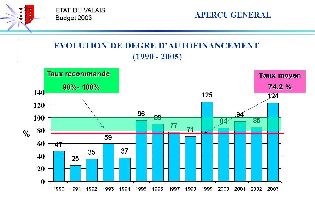 ETAT DU VALAIS Budget 2003 EVOLUTION DE DEGRE DAUTOFINANCEMENT (1990 - 2005) Taux moyen 74.2 % Taux recommandé 80%- 100% APERCU GENERAL