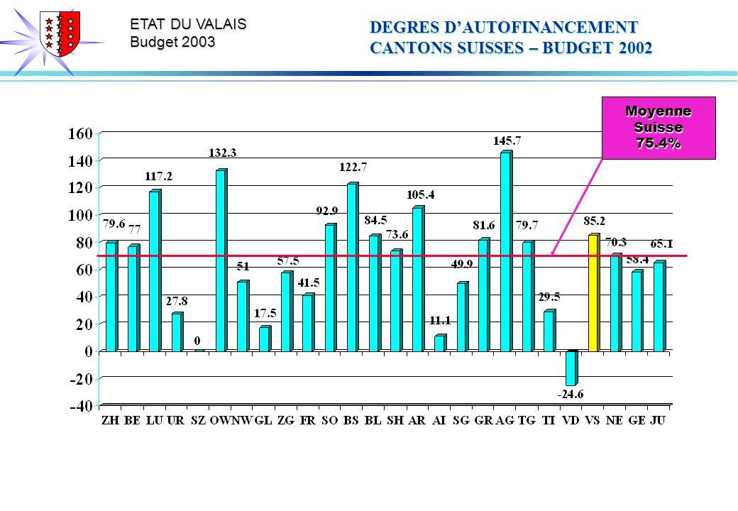 ETAT DU VALAIS Budget 2003 DEGRES DAUTOFINANCEMENT CANTONS SUISSES – BUDGET 2002 MoyenneSuisse75.4%
