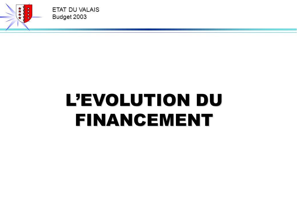 ETAT DU VALAIS Budget 2003 LEVOLUTION DU FINANCEMENT