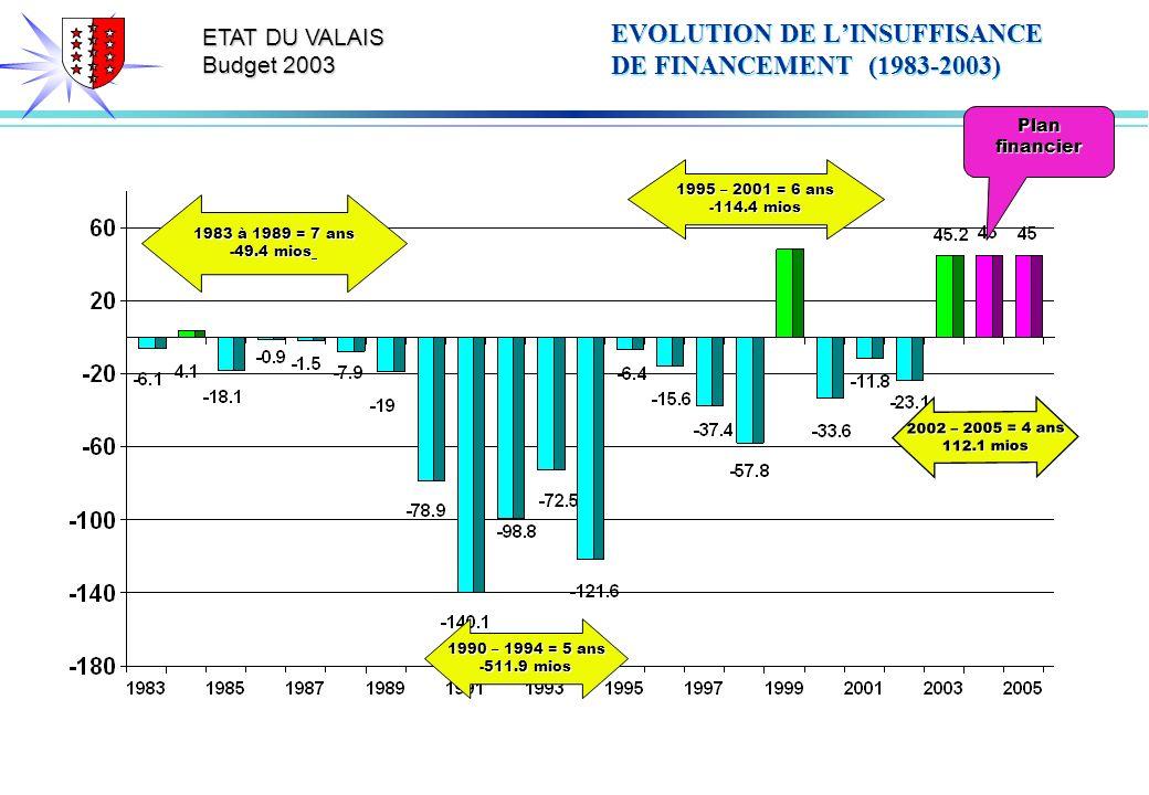 ETAT DU VALAIS Budget 2003 EVOLUTION DE LINSUFFISANCE DE FINANCEMENT (1983-2003) Plan financier 1983 à 1989 = 7 ans -49.4 mios 1990 – 1994 = 5 ans -511.9 mios 1995 – 2001 = 6 ans -114.4 mios 2002 – 2005 = 4 ans 112.1 mios