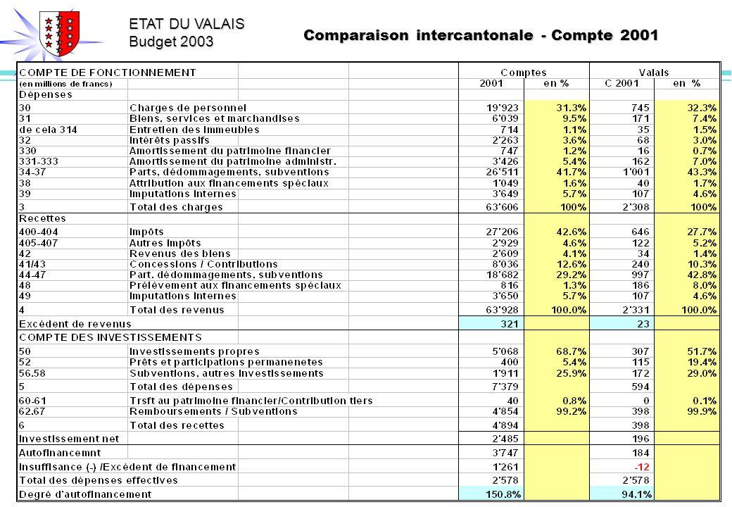 ETAT DU VALAIS Budget 2003 Comparaison intercantonale - Compte 2001
