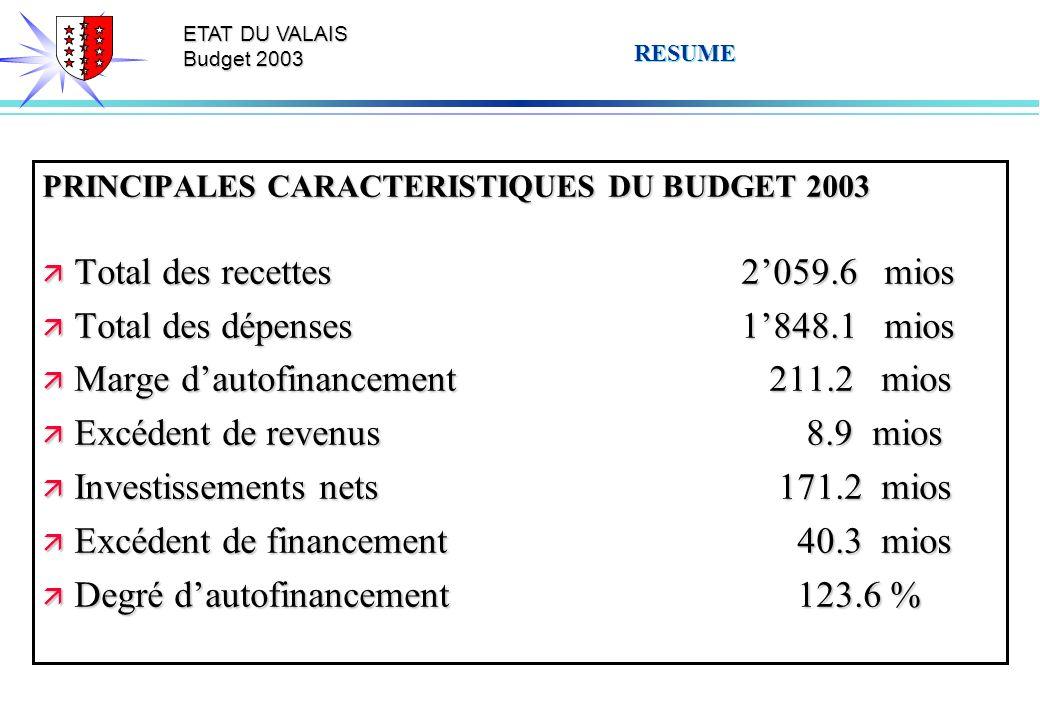 ETAT DU VALAIS Budget 2003 RESUME PRINCIPALES CARACTERISTIQUES DU BUDGET 2003 ä Total des recettes2059.6 mios ä Total des dépenses1848.1 mios ä Marge dautofinancement 211.2 mios ä Excédent de revenus 8.9 mios ä Investissements nets 171.2 mios ä Excédent de financement 40.3 mios ä Degré dautofinancement 123.6 %