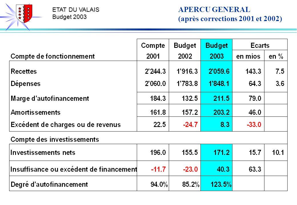 ETAT DU VALAIS Budget 2003 APERCU GENERAL (après corrections 2001 et 2002)