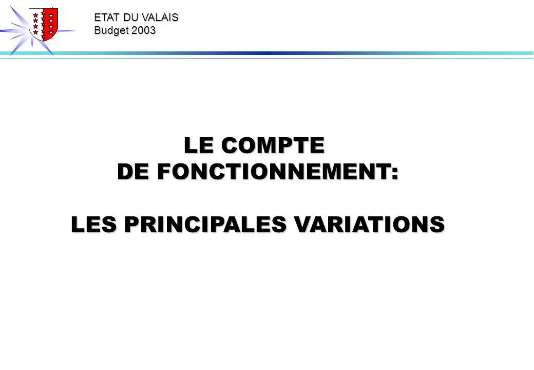 ETAT DU VALAIS Budget 2003 LE COMPTE DE FONCTIONNEMENT: LES PRINCIPALES VARIATIONS