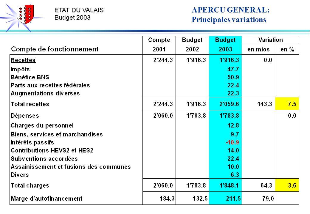 ETAT DU VALAIS Budget 2003 APERCU GENERAL: Principales variations