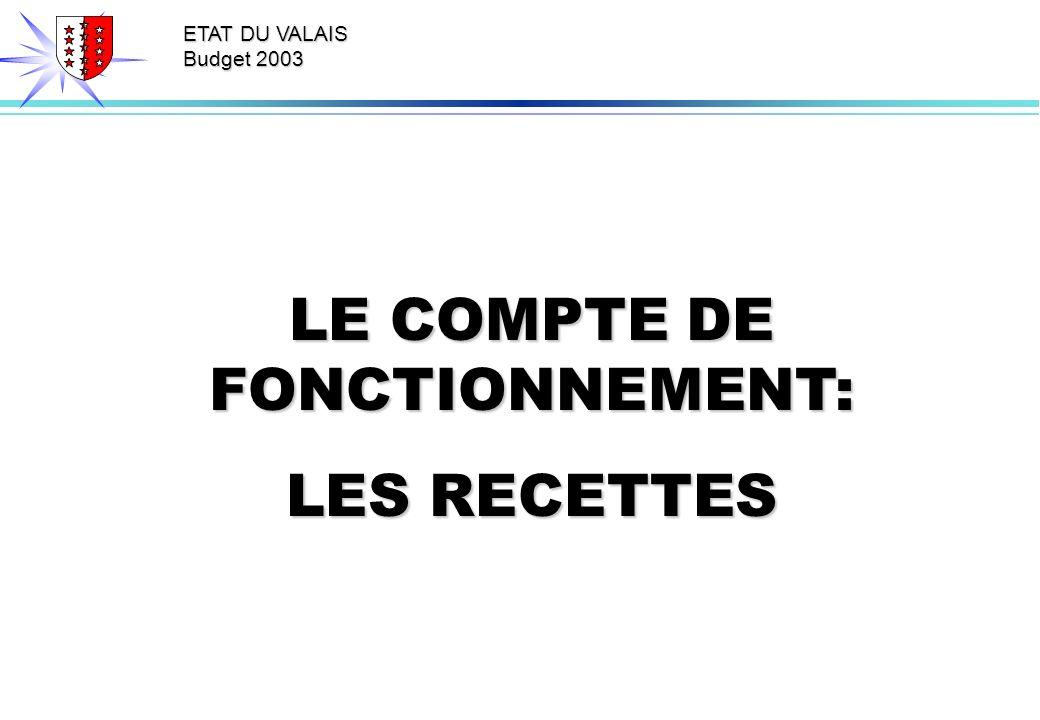 ETAT DU VALAIS Budget 2003 LE COMPTE DE FONCTIONNEMENT: LES RECETTES