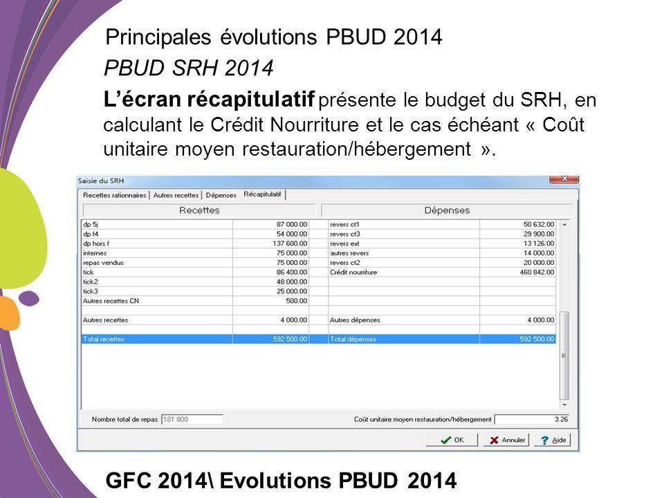 Lécran récapitulatif présente le budget du SRH, en calculant le Crédit Nourriture et le cas échéant « Coût unitaire moyen restauration/hébergement ».