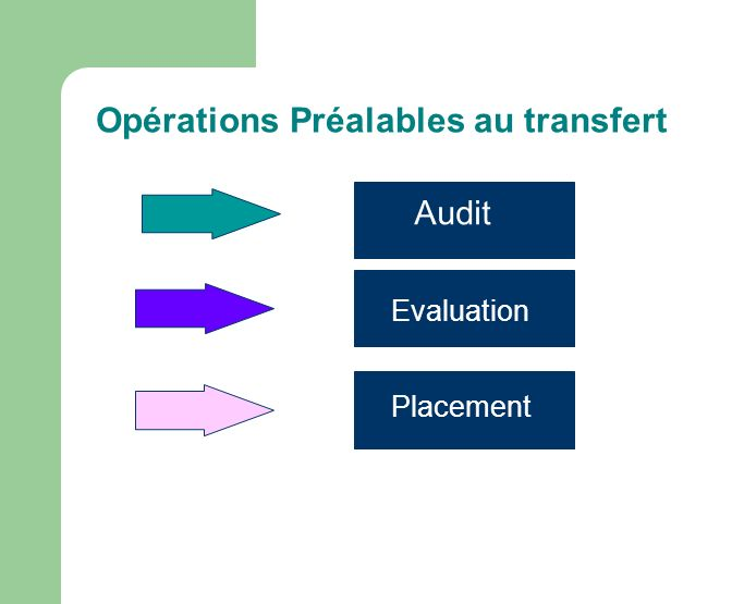 Opérations Préalables au transfert Audit Evaluation Placement