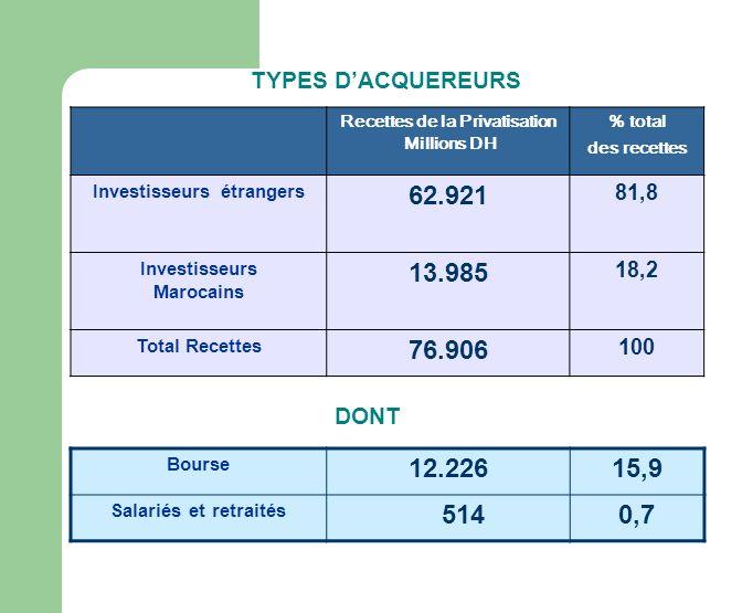 Recettes de la Privatisation Millions DH % total des recettes Investisseurs étrangers 62.921 81,8 Investisseurs Marocains 13.985 18,2 Total Recettes 76.906 100 TYPES DACQUEREURS Bourse 12.22615,9 Salariés et retraités 5140,7 DONT