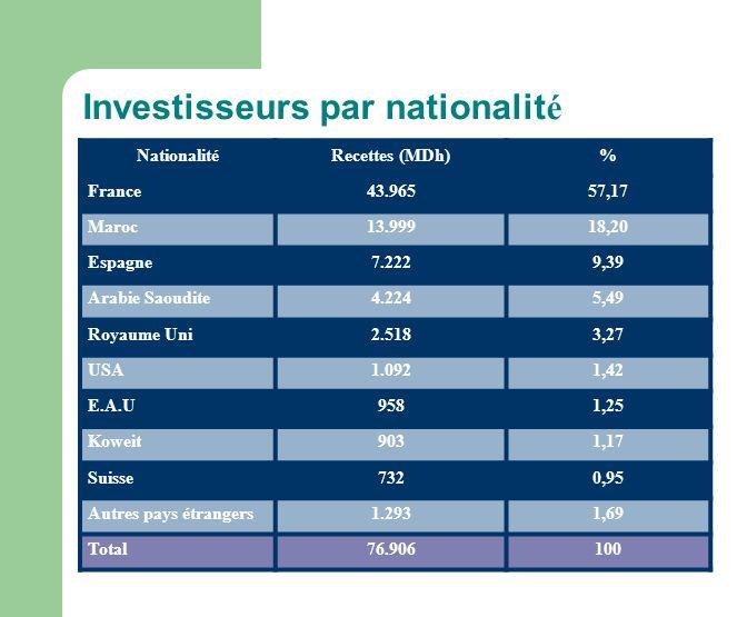 Investisseurs par nationalit é NationalitéRecettes (MDh)% France43.96557,17 Maroc13.99918,20 Espagne7.2229,39 Arabie Saoudite4.2245,49 Royaume Uni2.5183,27 USA1.0921,42 E.A.U9581,25 Koweit9031,17 Suisse7320,95 Autres pays étrangers1.2931,69 Total76.906100