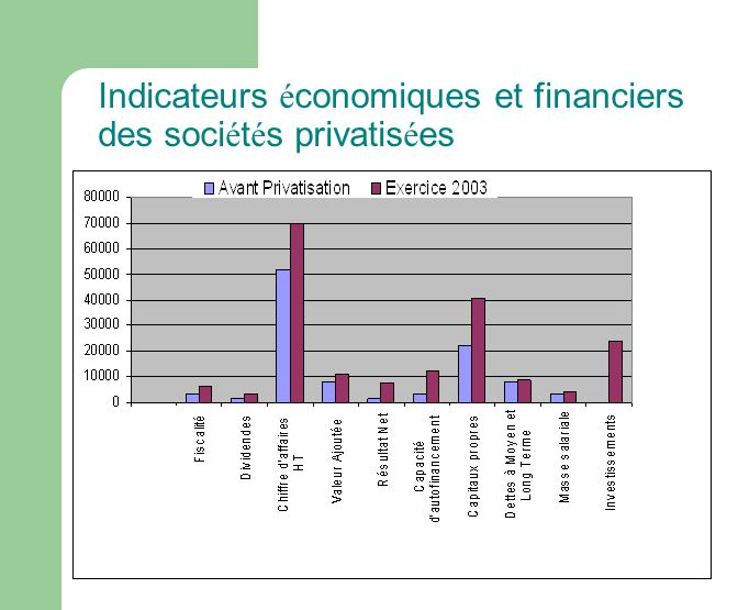 Indicateurs é conomiques et financiers des soci é t é s privatis é es